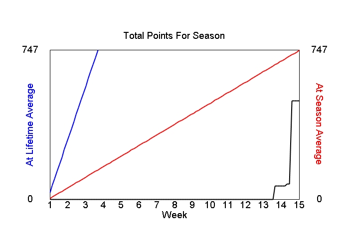 Accumulated Points For Season Graph